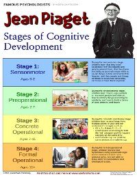 Jean Piaget (1896-1980): Developmental and child psychologist best known for his four-stage theory of cognitive development