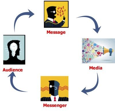 Everything You Ever Wanted to Know about Marketing Communications