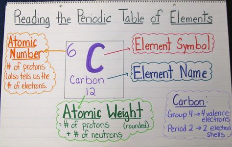 MIDDLE \ HIGH SCHOOL CHEMISTRY PERIODIC TABLE HINTS FOR POSTER SIGNS - new periodic table atomic mass protons