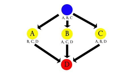 Node-Based Scenario Design