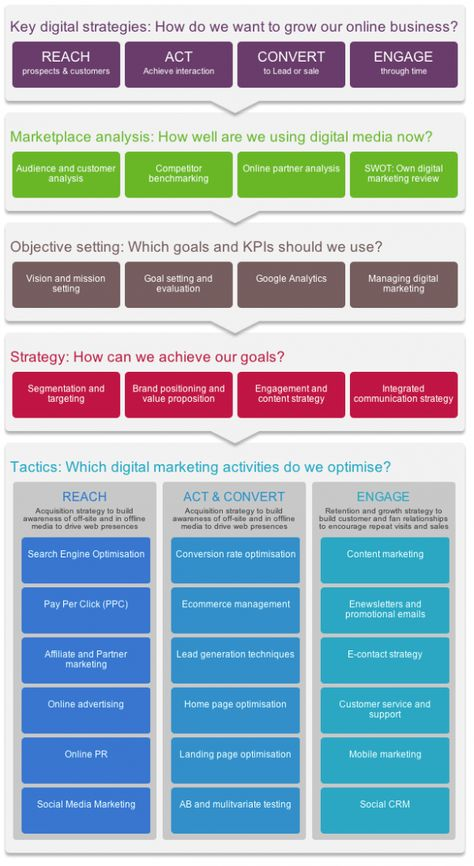 Digital marketing strategy and planning template | Smart Insights