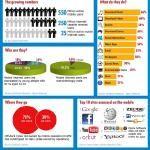 Online Marketing Trends: How Indian Market fared in 2012: Top 5 Hiiriring Trends