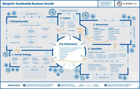 121 best Service Blueprints images on Pinterest Design thinking - best of business blueprint sap co