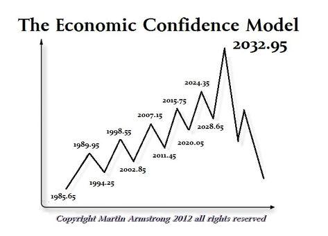Economic Trends 2020.Pinterest Pinterest