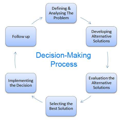 8 Decisions Ideas Decision Making Decisions Decision Making Skills
