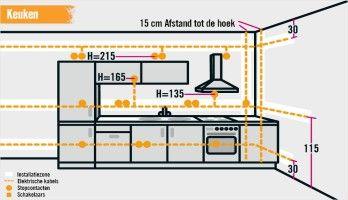 Installatiebereik Keuken Elektrotechniek Elektriciteit Ruimtes