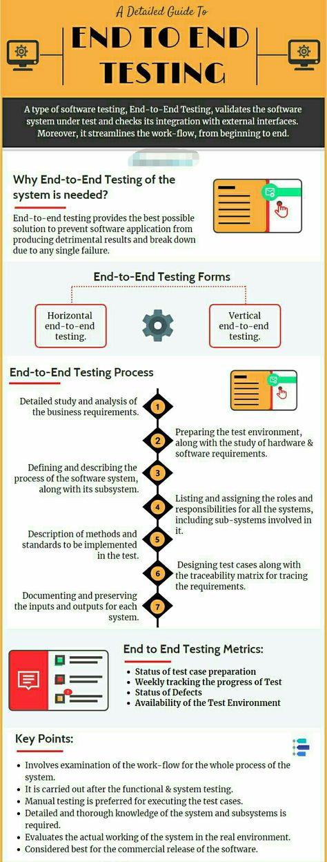 Sw Dev Testing