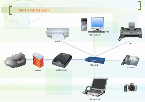 Pin by Marci on Home Office Ideas   Internet router, Visio network