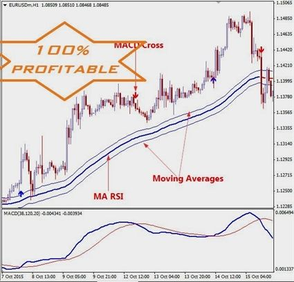 Forex Traders Read On For Some Solid Advice
