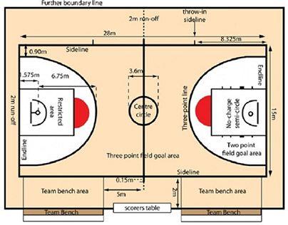Check Out New Work On My Behance Portfolio Luật Chơi Bóng Rổ Cơ Bản Http Basketball Court Layout Basketball Court Measurements Basketball Court Backyard