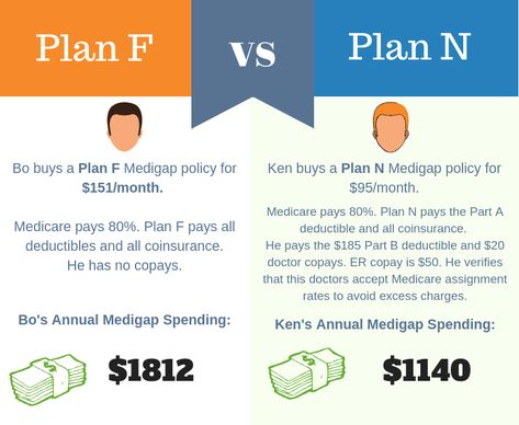 Medicare Plan N Medigap Plan N Medicare Supplement Plan N