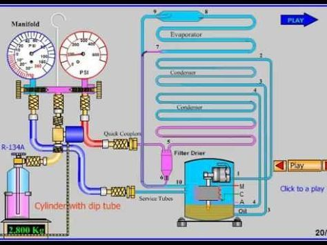 Charging Domestic Refrigeration System Youtube Refrigeration And Air Conditioning Hvac Air Air Conditioning System