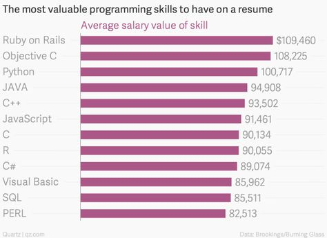 the-most-valuable-programming-skills-to-have-on-a-resume-average - programming skills resume