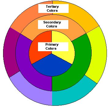 color wheel chart | primary colors inner circle red yellow and blue  secondary colors ... | Art and Nature | Pinterest