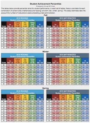 Map Test Scores Chart Percentile : scores, chart, percentile, Testing