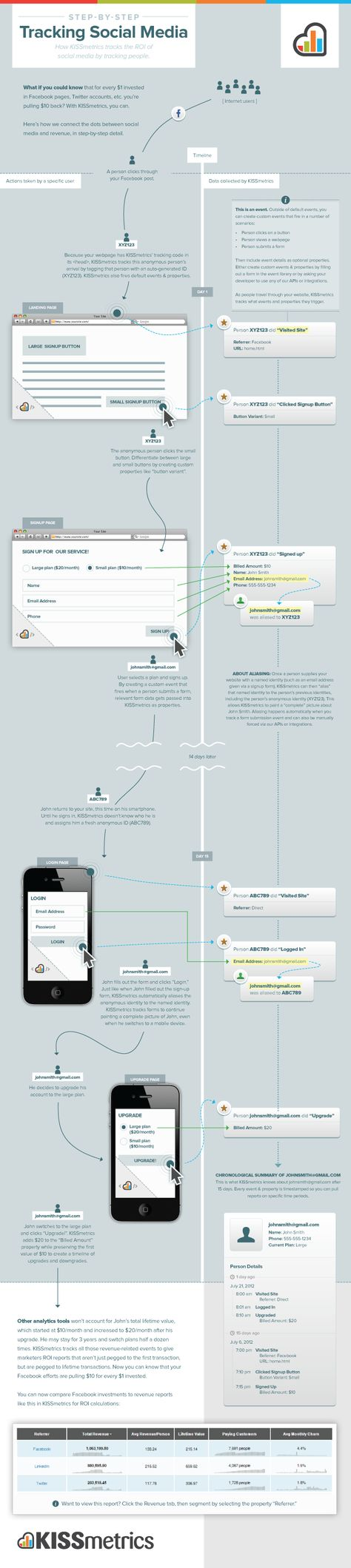 31 Infographics For Everything Content Marketing (And Then Some)