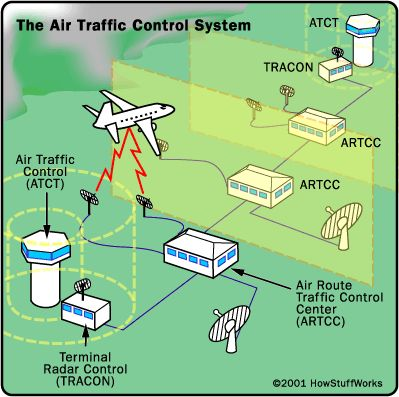 28 Ideas De Atc Controlador Aereo Aviacion Control De Transito Aereo