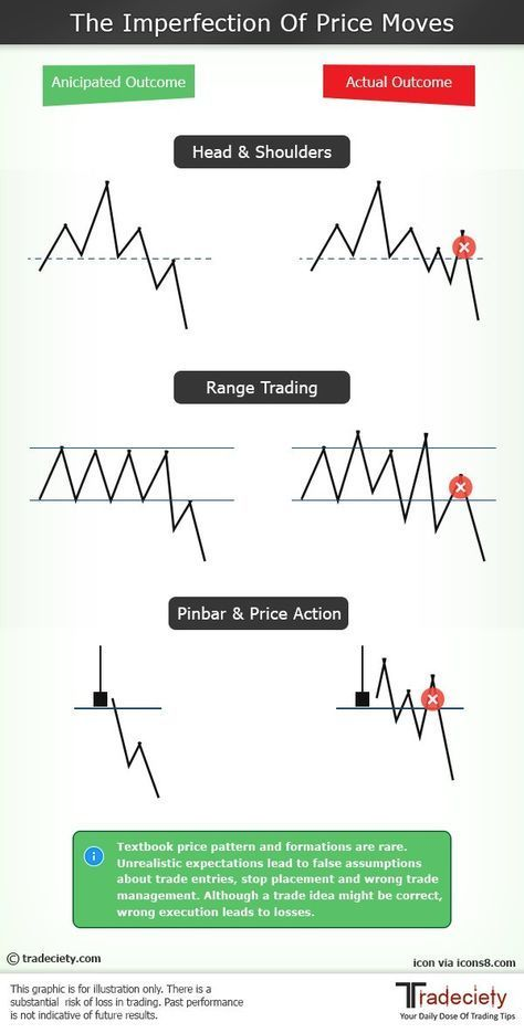 16746 best Trade Forex The Right Way images on Pinterest Forex - the importance of an economic calendar for day trading