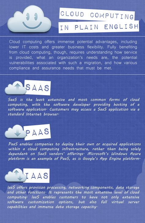 The different types of cloud computing explained in plain english.    www.managewatch.com/cloud-computing/