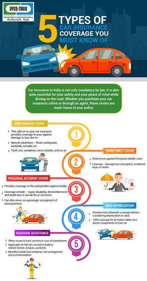 Types Of Car Insurance Coverage >> Pin On Buy Car Insurance Online
