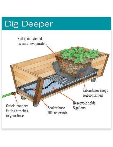 Elevated Rolling U Garden Planter Watering System Gardeners Com In 2020 Garden Watering System Elevated Planter Box Elevated Gardening