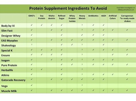 Investigating Protein Powders   Sun Warrior Giveaway ($900 value) on http://foodbabe.com