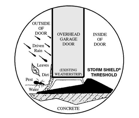 Storm Shield Garage Door Drawing Garage Door Threshold Garage Doors Door Thresholds