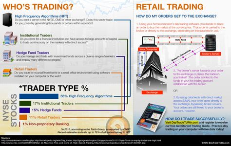Inside Day Trading Day Trading Trading How To Get Rich