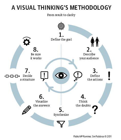 A Visual Thinking Methodology