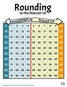 Free Rounding To The Nearest 10 Chart Math Reference Sheet Math Lessons Teaching Math