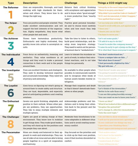 The Enneagram model: Personality typing can inform your compliance perspective