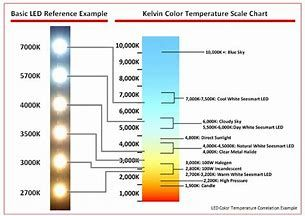 Image Result For Fluorescent Lamp Color Temperature Chart Lighting Guide Color Temperature Scale Led Color
