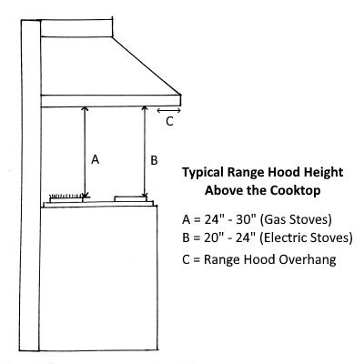 Range Hood Height Above The Stove Explained Range Hood Stove Vent Hood Stove Range Hood
