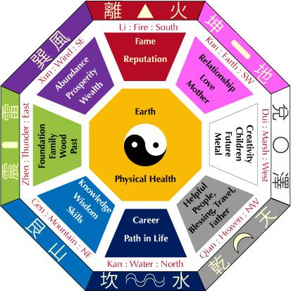 Feng shui is a philosophy that creates an environment which is