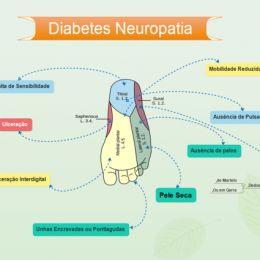 diabetes + neuropatisco