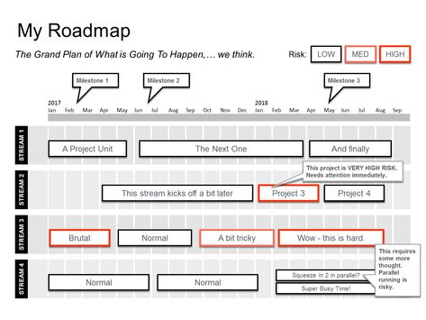 Powerpoint Agile Roadmap Template ppt Pinterest Template and - audit findings template