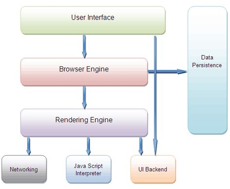 Block Diagram Showing Web Browser Architecture Web Browser Browser Do It Yourself Projects
