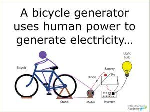 How To Build A Bicycle Generator Generation Bicycle Free