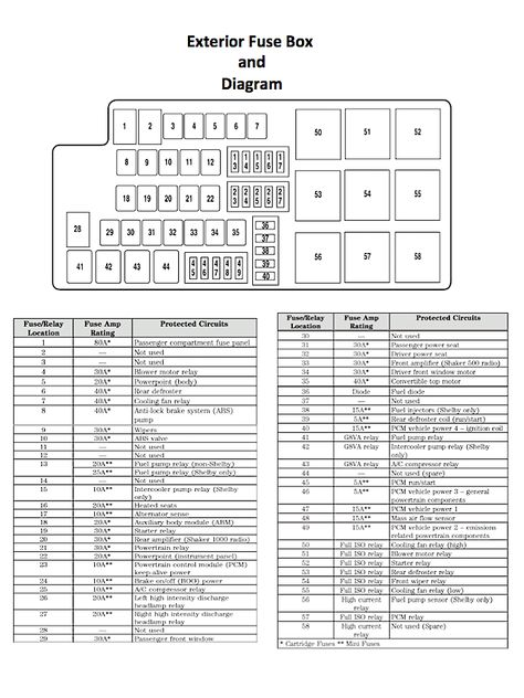 ford mustang v6 and ford mustang gt 2005 2014 fuse box diagramford mustang v6 and ford mustang gt 2005 2014 fuse box diagram mustangforums mustang 2005 2014 ford mustang v6, ford mustang gt, 2005 mustang