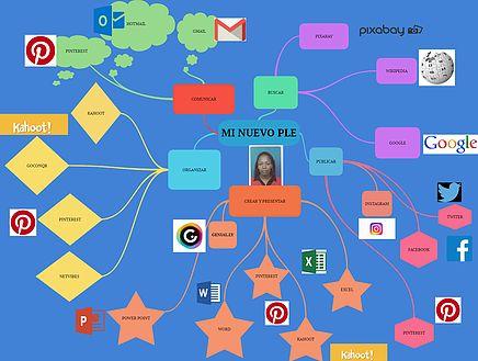 31 Ideas De Tecnología Tecnologia Tecnología Educativa Tecnologias De La Informacion Y Comunicacion