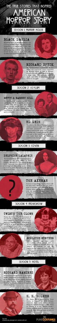 True Stories and Real People That Inspired AMERICAN HORROR STORY: Here is a breakdown on all the influences for… #AmericanHorrorStory #Fx