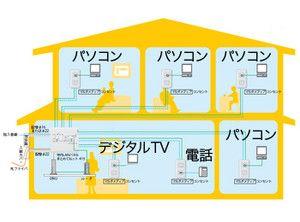 宅内lanは準備ok 新築 コンセント 収納 アイデア 部屋 家