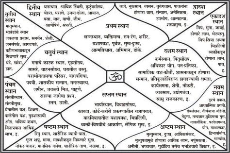 matchmaking Vedic astrologi seoulistic dating