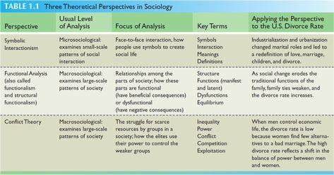 9 Sociological Perspective Ideas Sociology Sociological Concepts Sociological Imagination