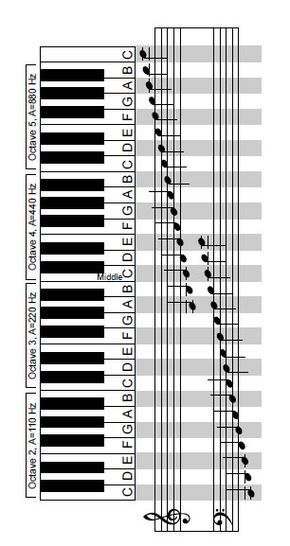 31 Best Keyboard Notes For Songs Images Flute Sheet Music Piano