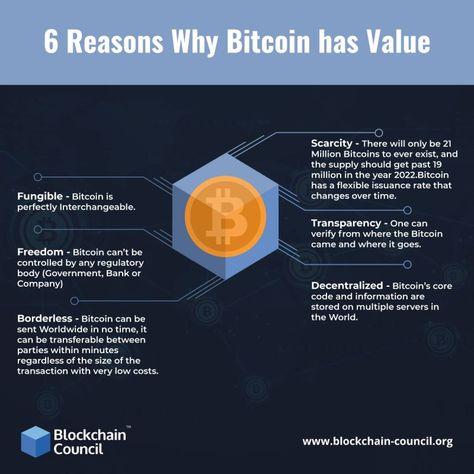 6 Reasons Why Bitcoin Has Value