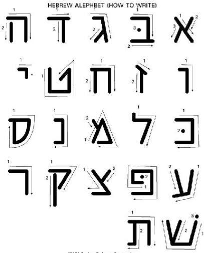 Yeshua Hamashiach Praises Hebrew Em 2020 Alfabeto Hebraico