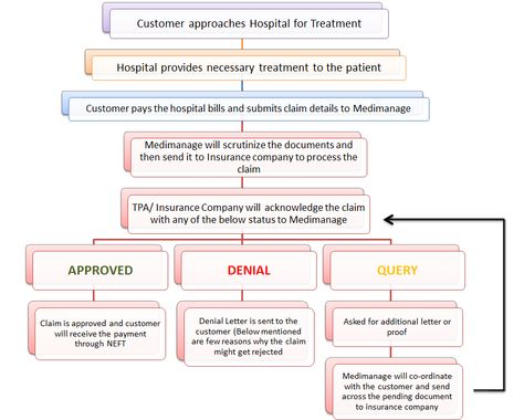 Process for Reimbursement Claim Medical State of Mind From The - patient note