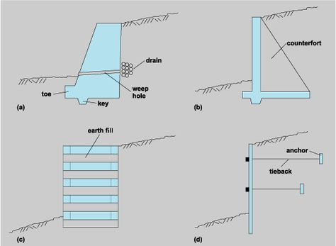 Common Types Of Retaining Walls A Gravity Wall B Cantilever