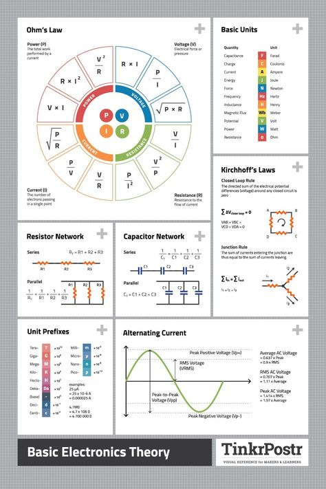 Basic Electronics Theory High-Quality Reference Poster | TinkrLearnr